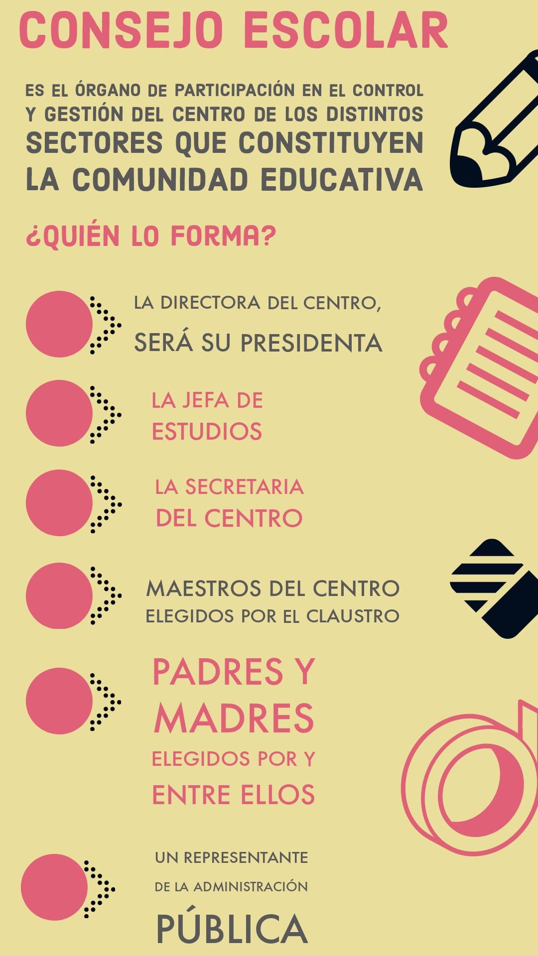 El consejo escolar lo forman, el director/a del centro (su presidente), jefe/a de estudios, secretario/a del centro, docentes, padres y madres, y un representante de la administración pública.