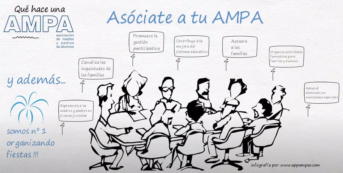 Infografía sobre lo que hace un AMPA